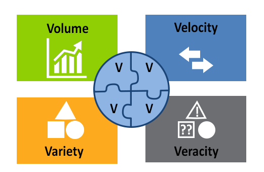 4Vs of data to outline the steps to determine value in data solutions