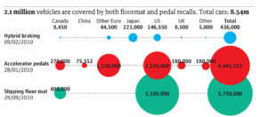 Example 2 for machine learning in manufacturing: Toyota recall graphic - digital twins
