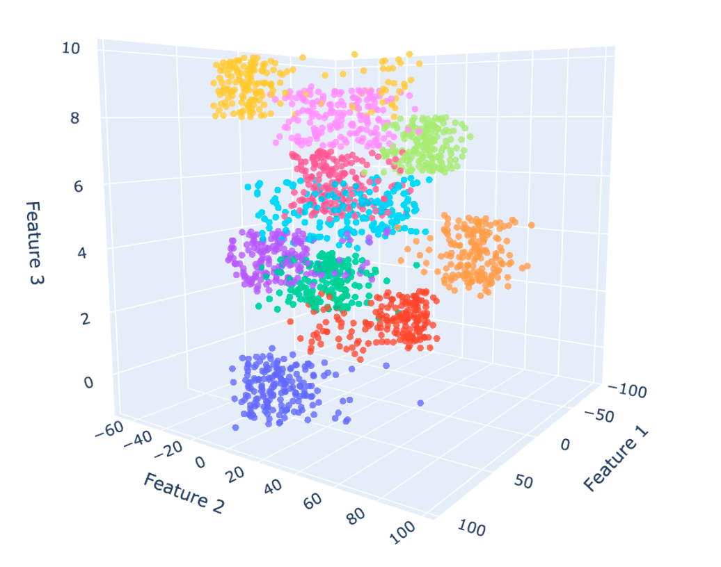instrinic-clustering-structure-supervised-learning-vs-unsupervised-learning