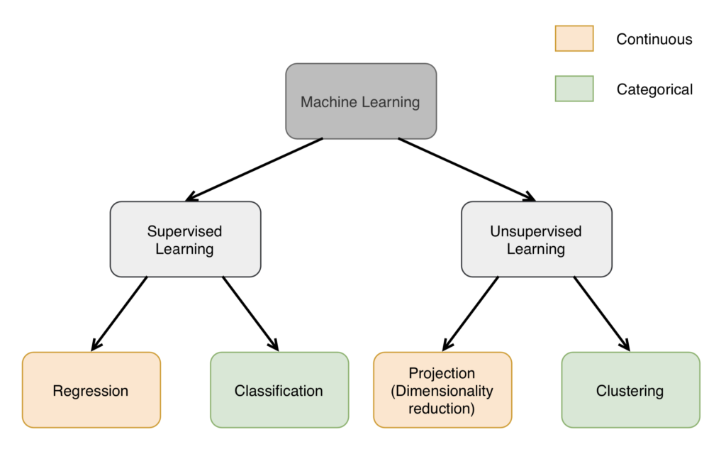 Classification of the most common Machine Learning algorithms for unsupervised learning vs supervised learning
