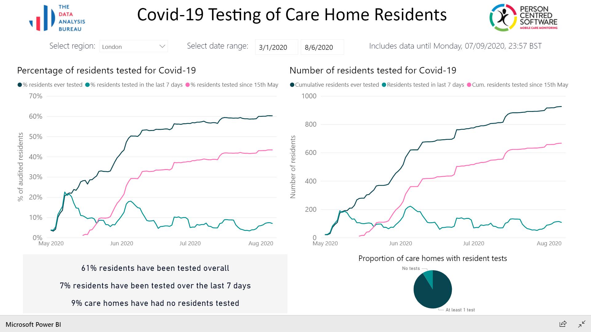 UK CARE HOME COVID-19 TESTING TRACKER