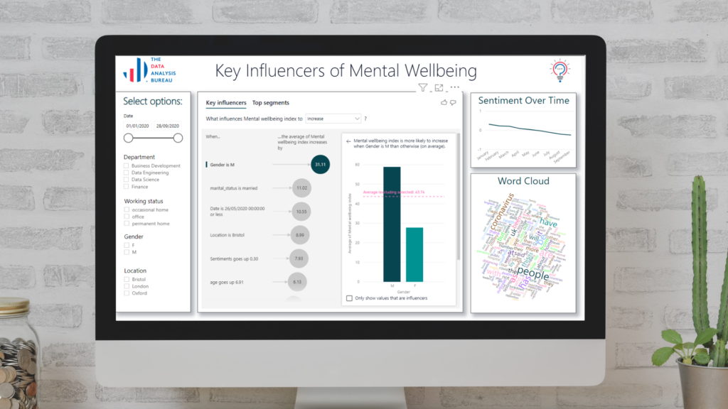 key Influencer of Mental Wellbeing