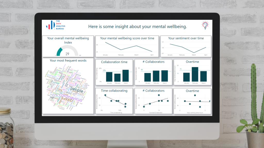 Mental Wellbeing Insights