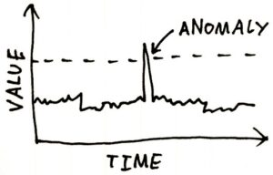 Anomaly Detection Between Value and Time