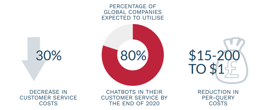 Infographic of how Chatbots are used by companies in their customer service
