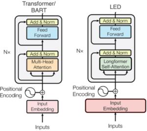 BART vs LED automatic evaluation metrics
