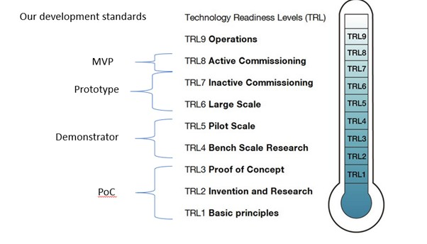 T-DAB Development Standards in Detail