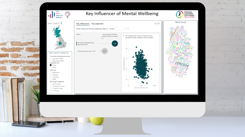 Leverage AI-enabled reports to spot trends, increase awareness of your staff mental wellbeing and really understand what is influencing it