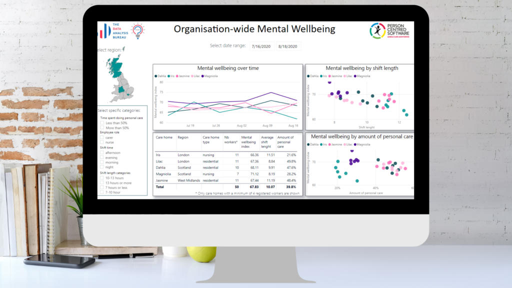 Interact with our anonymous, non-judgmental virtual assistant SAM, available 24/7 and see how your mental wellbeing is changing through time