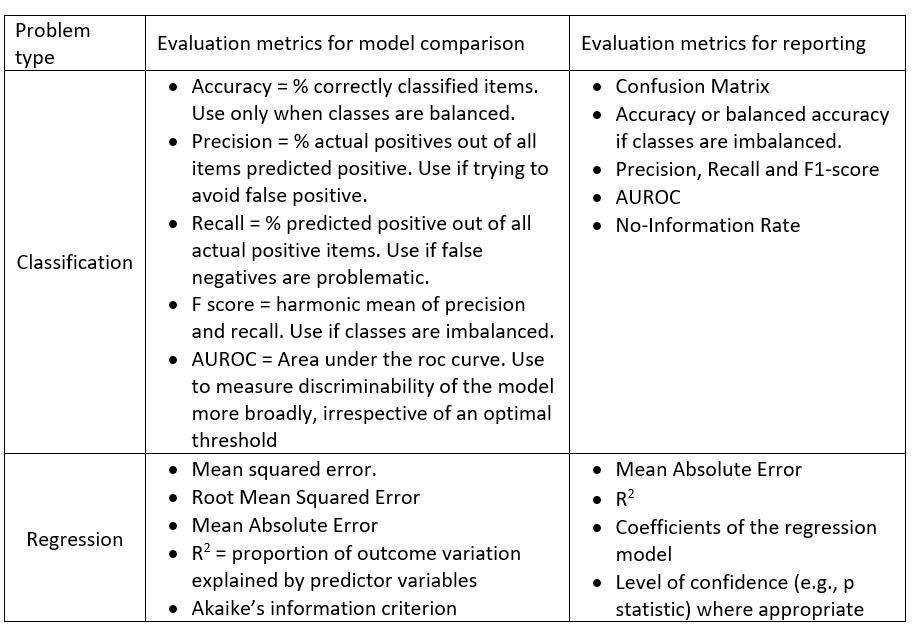 Table 2: Evaluation metrics