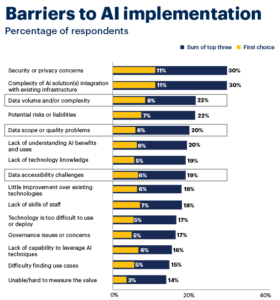 Barrier to AI implementation