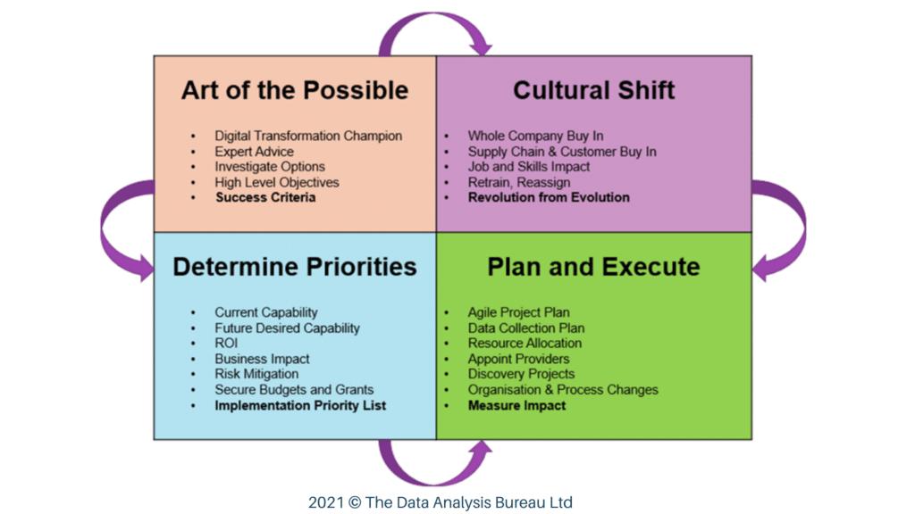 The Digital Transformation Road Map